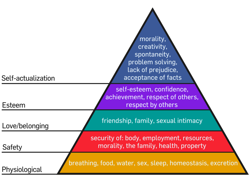 Maslow's Hierarchy of Needs by Wikimedia user Factoryjoe (CC BY-SA 3.0)