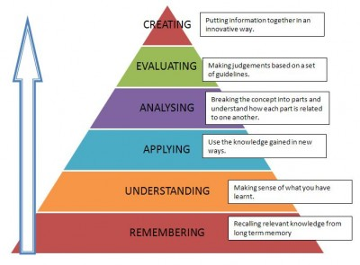 Bloom's Taxonomy by Flickr user nist6dh (CC BY-SA 2.0)