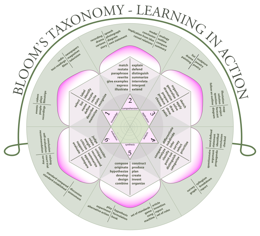 Bloom's Taxonomy by K. Aainsqatsi CC BY-SA 3.0